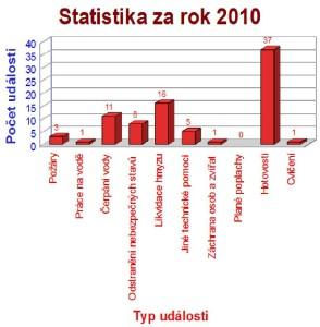 Statistika za rok 2010