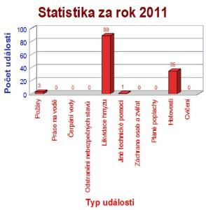 Statistika za rok 2011