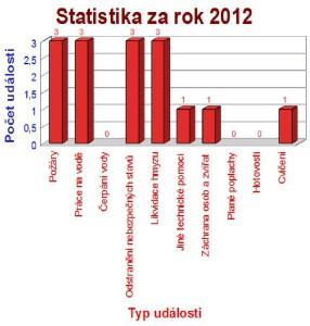Statistika za rok 2012