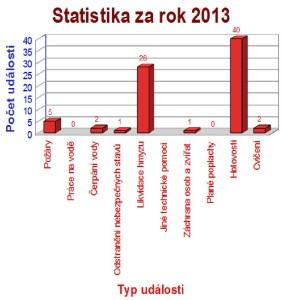 Statistika za rok 2013