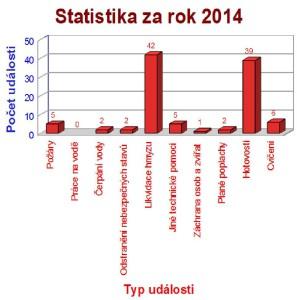Statistika za rok 2014